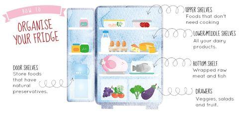 Fridge organisation - kitchen storage