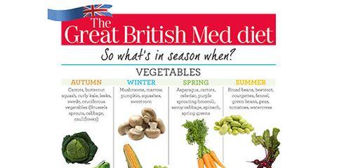 Produce, Natural foods, Ingredient, Vegetable, Botany, Food group, Flowering plant, Vegan nutrition, Whole food, Illustration,