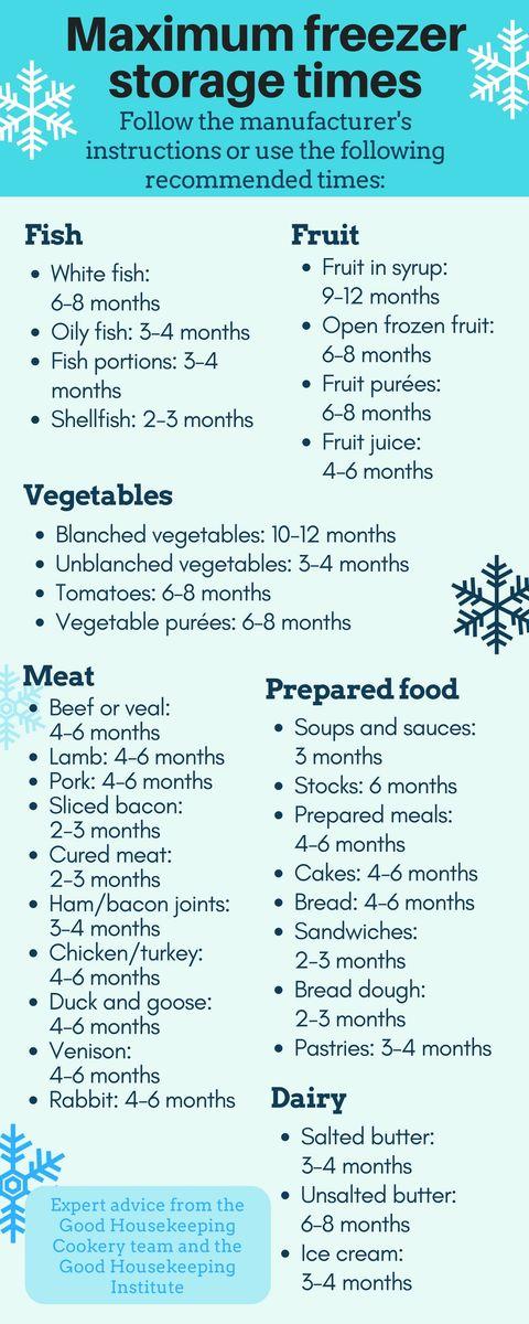 The Ghi Guide To Freezing Food How Long Frozen Food Lasts