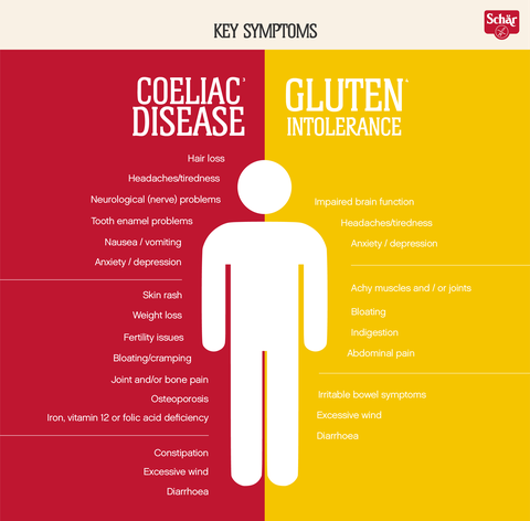 8 ways to distinguish coeliac disease from gluten intolerance