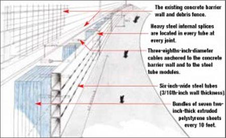 SAFER Barriers