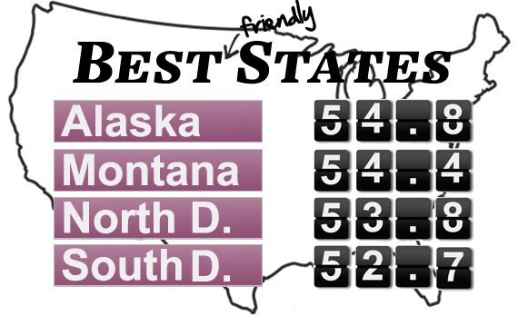 We Harness Statistics to Rank the 50 States According to Their Friendliness to Motorists