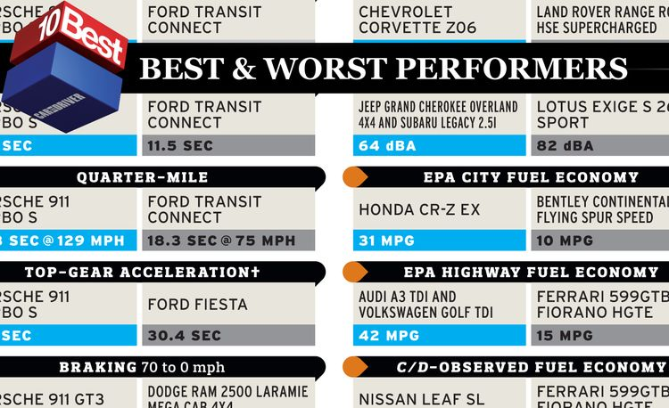2011 10Best and Worst Performers