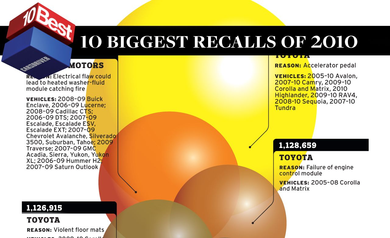 2011 10Best Biggest Recalls of 2010