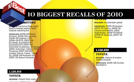 2011 10Best Biggest Recalls of 2010