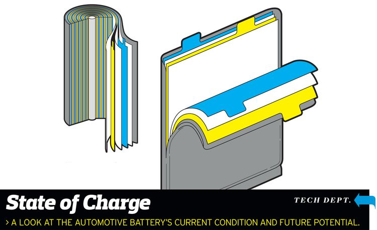 The Current Condition and Future Potential of Automotive Batteries
