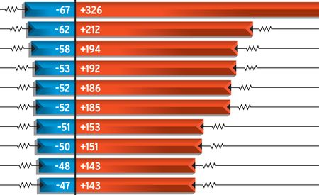 2012 10Best: Highest and Lowest Collision Insurance Claims of 2011