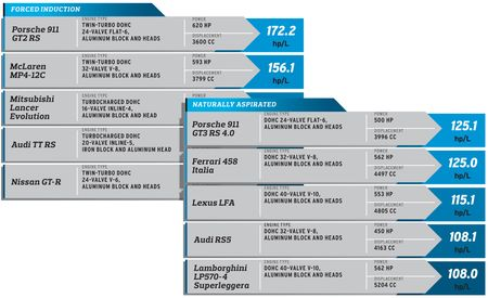 2012 10Best: Highest-Specific-Output Engines