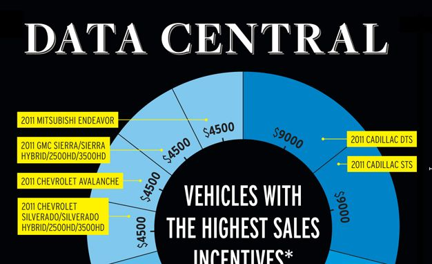 2013 10Best: Sales Data Central