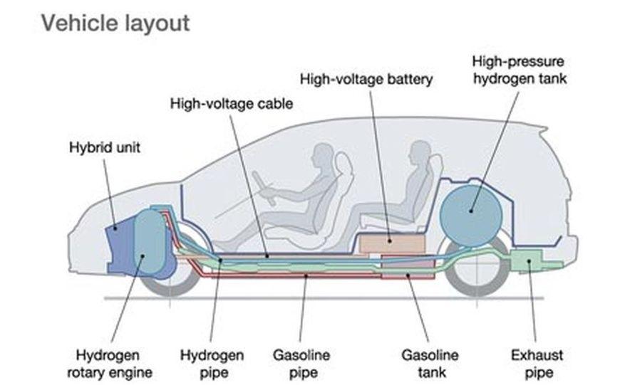 Mazda Premacy Hydrogen RE Hybrid - Slide 4