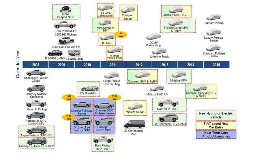 Chrysler Product Plan Map - Slide 1