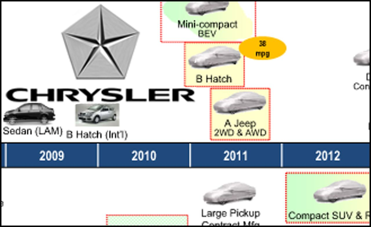 Chrysler Outlines Future Product Plans Resulting From Fiat Agreement