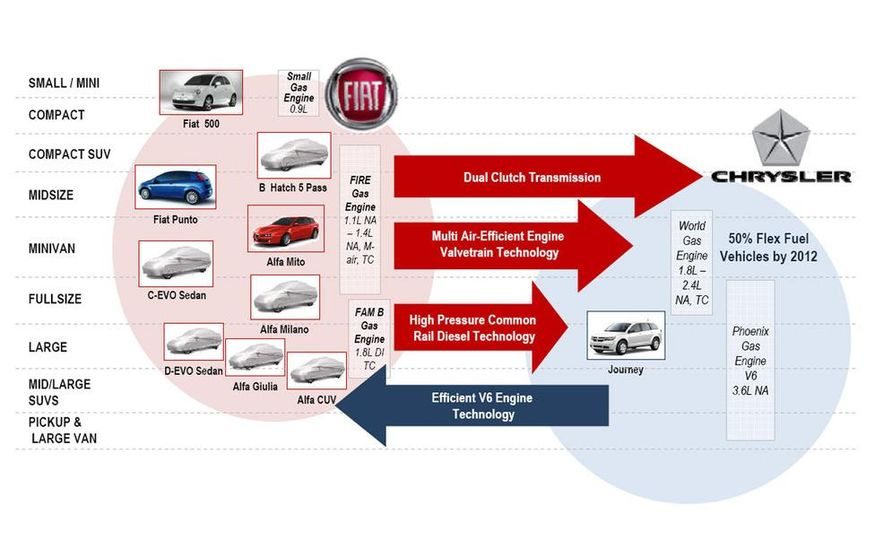 Chrysler and Fiat Product Sharing Map - Slide 1