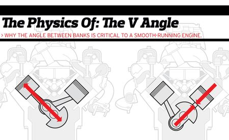 The Physics of: Engine Cylinder-Bank Angles