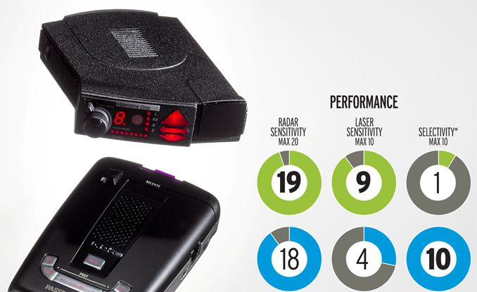 know your enemies - Valentine Radar Detector For Sale