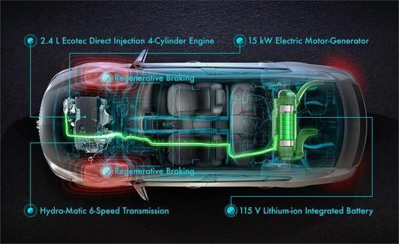 2012 Buick LaCrosse eAssist First Drive ndash Review ndash Car