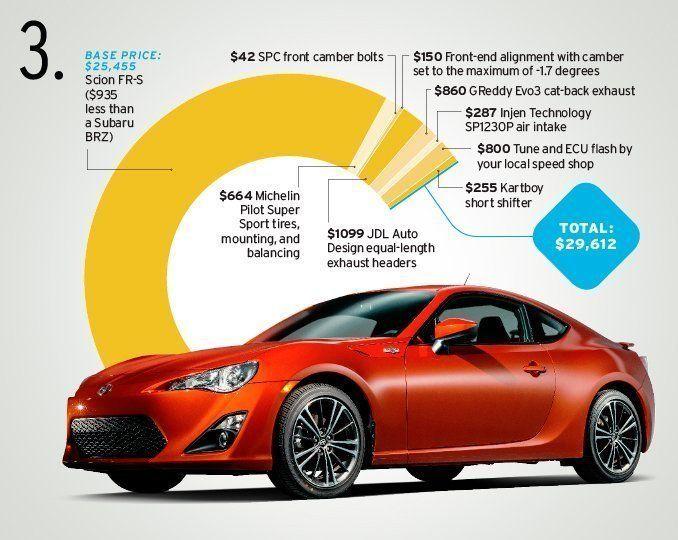 Nice cars under 30000
