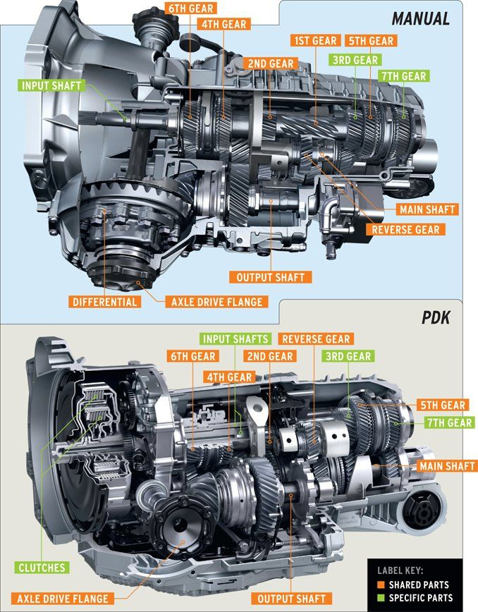a tale of two porsche seven speeds manual and pdk tech dept rh caranddriver com Manual Transmission Gearbox Ratio Auto Manual