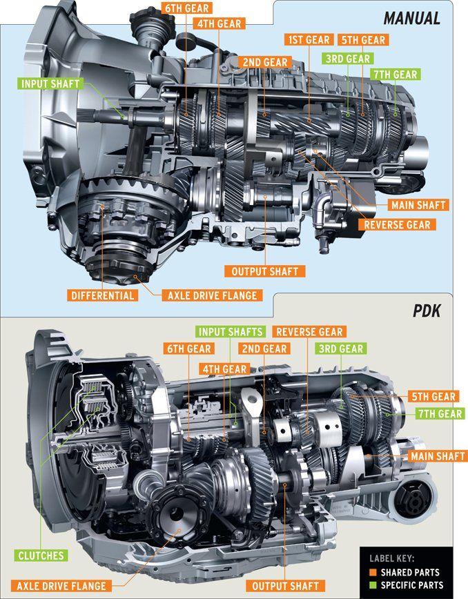 a tale of two porsche seven speeds manual and pdk tech dept rh caranddriver com porsche 911 turbo manual vs pdk porsche 911 gt3 manual vs pdk