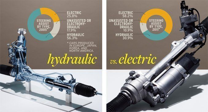 Electric Vs Hydraulic Steering A Comprehensive Comparison Test