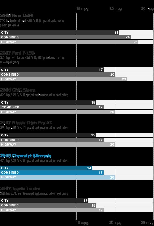 2017 Chevrolet Silverado Fuel Economy Review Car And Driver