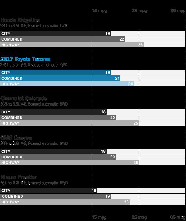 Fuel Economy Ratings Compared: Toyota Tacoma, ...