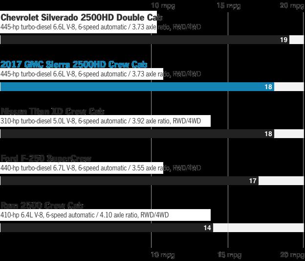 2018 GMC Sierra 2500HD / 3500HD