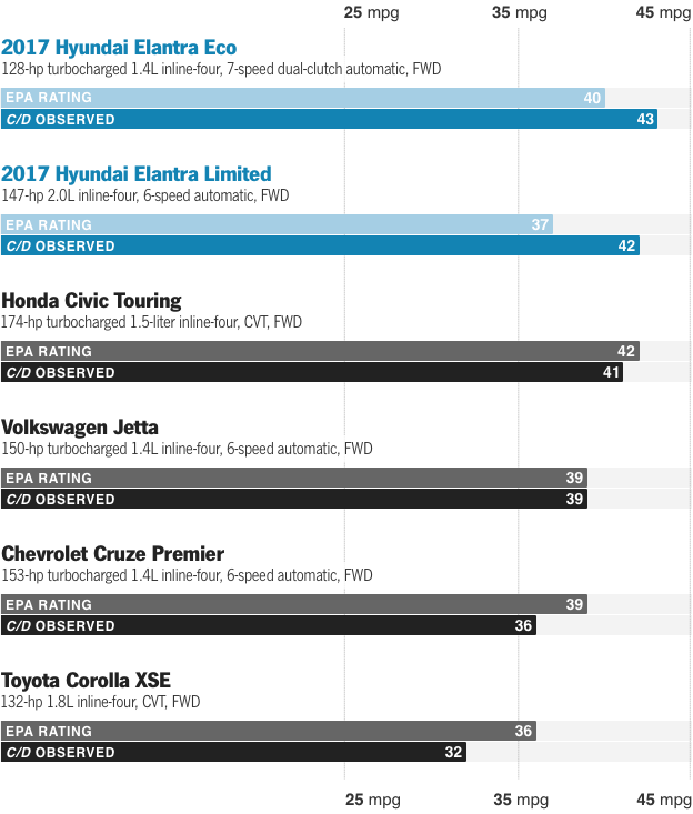 2017 Hyundai Elantra  InDepth Model Review  Car and Driver