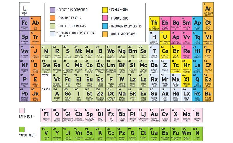 The periodic table of sports cars feature car and driver mouse over the table and click to download a full size pdf urtaz Gallery