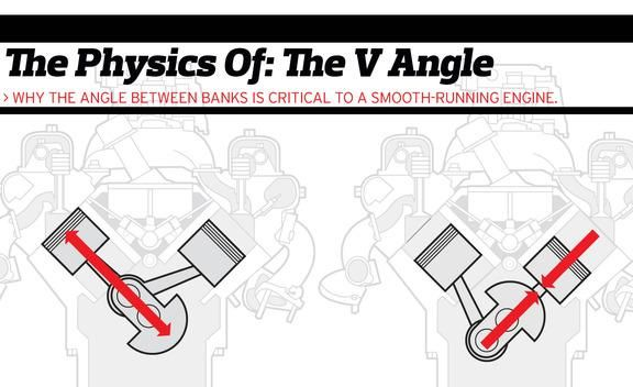 the physics of engine cylinder bank angles feature car and driver rh caranddriver com V4 Cylinder Engine Wisconsin V4 Air Cooled Engine Parts
