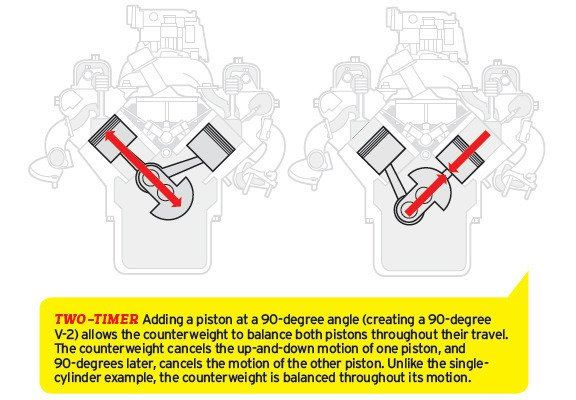 the physics of engine cylinder bank angles feature car and driver rh caranddriver com 30 HP Wisconsin Engine V4 Applications 4 Cylinder Engine Diagram