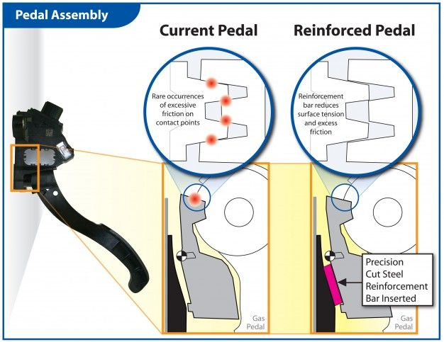 Toyota Announces Fix for Recalled Throttle Pedals, Dealers to Extend Service Hours