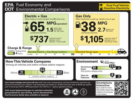 Next-Generation Fuel-Economy Labels Unveiled