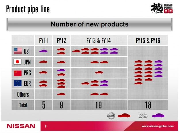 Nissan/Infiniti Planning 12 New Models for the U.S. in the Next Five Years: Here's a Breakdown