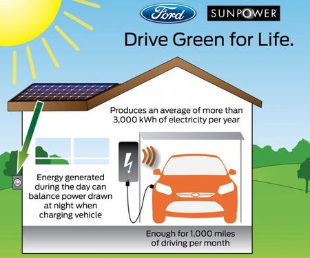 Ford and SunPower to Sell Electric Focus Owners Home Solar-Power System