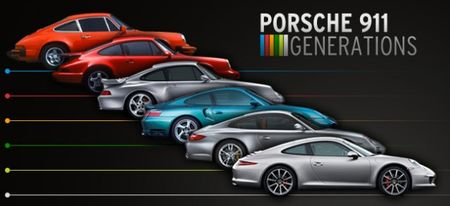 Porsche 911 Generations: The Legend Grows