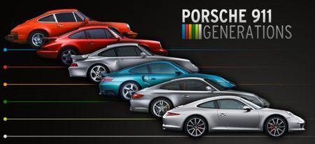 Porsche 911 Generations: The Legend Grows