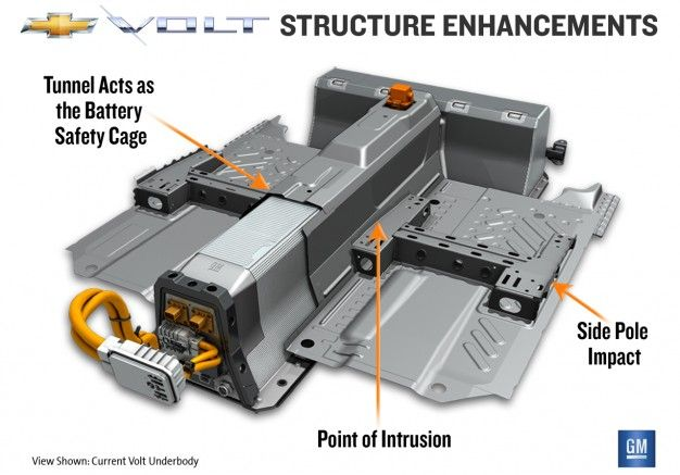 Chevrolet Announces Running Changes for Volt Battery Safety Structure and Cooling System