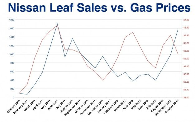 Nissan Leaf Way Off Sales Target, CEO Says—The Problem Is Worse than It Seems