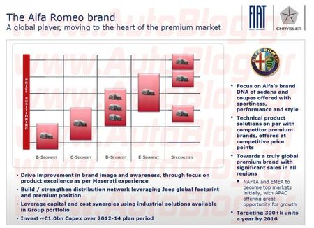Alfa Romeo's Product Plans Through 2016 Allegedly Leak Online