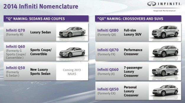 Infiniti Unexpectedly Changing All Model Names to Q, QX for 2014, Confirms New Range-Topping Sedan