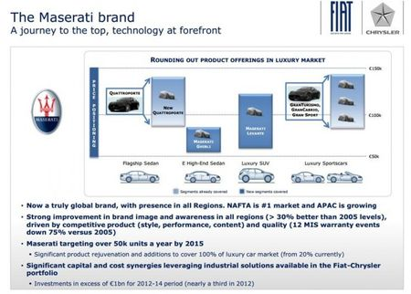Maserati Product Plans Through 2015, Proposed Price Points Appear Online