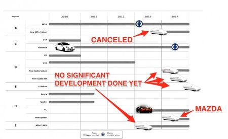 Alfa Romeo RWD Rumor Only Shows that No Work Has Been Done on New Models