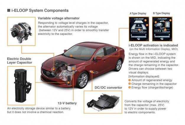 Mazda Goes Loopty Loo: 2014 Mazda 6 gets 40 mpg with i-ELOOP System