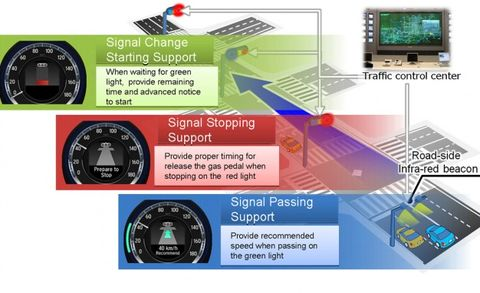 Honda Developing, Testing Traffic Signal Timer in Japan to Save Fuel, Reduce Accidents
