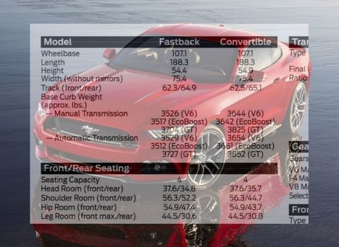 Don't Worry Y'all: 2015 Mustang Curb Weights Revealed, Gains Are Minimal