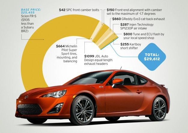 Scion FR S Automatic Tested: Cheers, Jeers For The Toyobaruu0027s Auto Shifting  Gears ...
