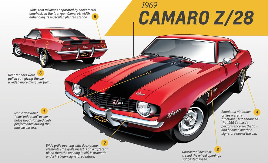 Five for Five: Five GM Designers Weigh In on Five Generations of Camaro Design - Slide 2
