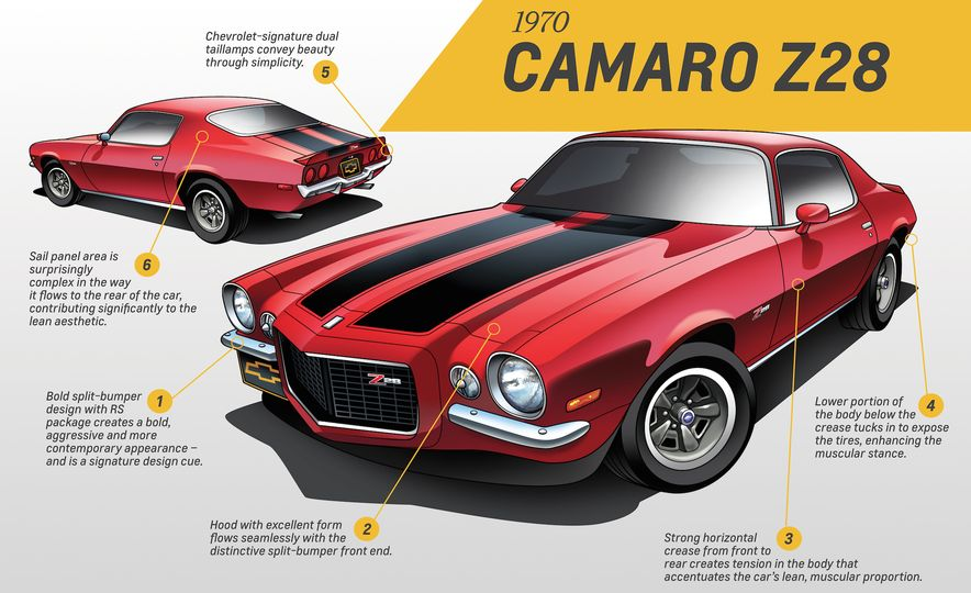 Five for Five: Five GM Designers Weigh In on Five Generations of Camaro Design - Slide 7