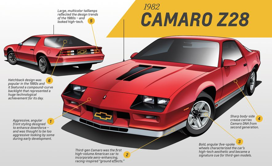 Five for Five: Five GM Designers Weigh In on Five Generations of Camaro Design - Slide 12